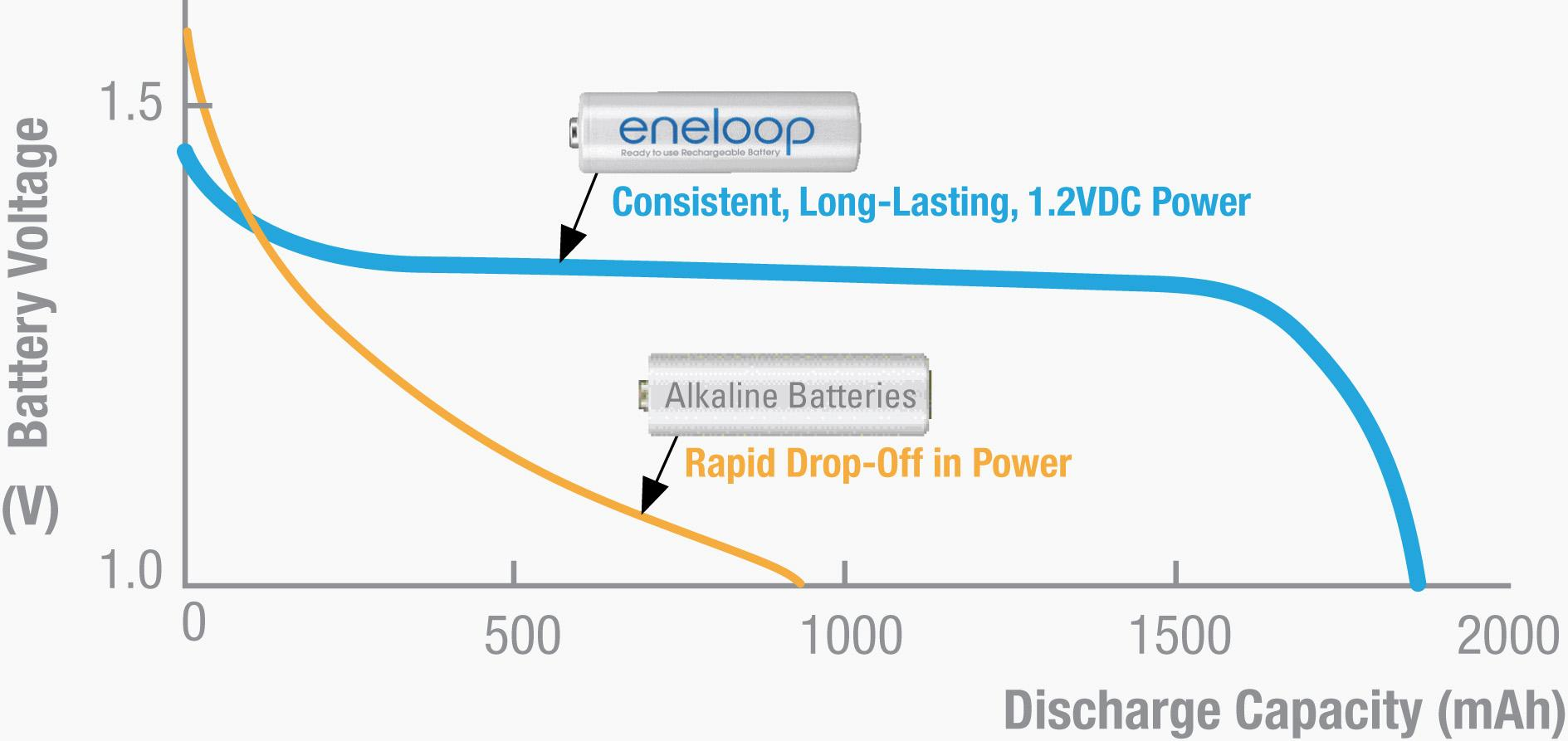 4 AA eneloop 2nd Generation Rechargeable Batteries (AAx4